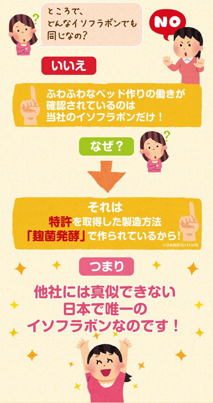 ふわふわベッド作りの働きが確認されているのは当社のイソフラボンだけ!それは特許を取得した製造方法「麹菌発酵」でつくられているからつまり他社にはまねできない日本で唯一のイソフラボン